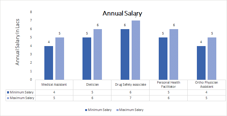 Bachelor of Science [B.Sc] (Physician Assistant annual salary